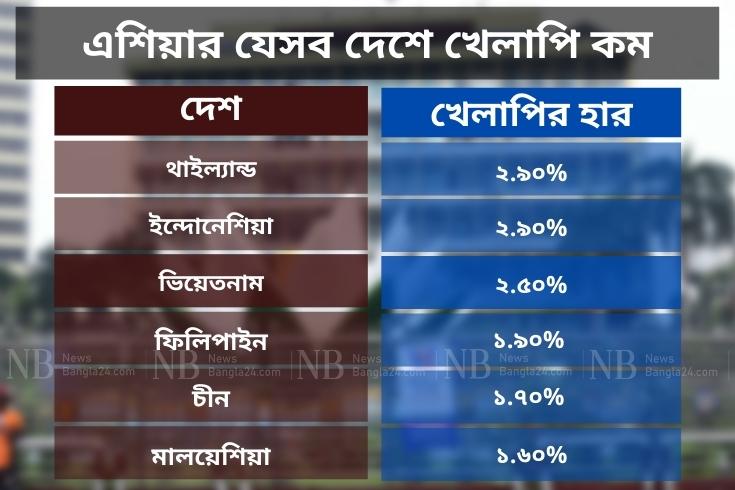 খেলাপি ঋণ: পাকিস্তানের চেয়ে কম, ভারতের চেয়ে বেশি
