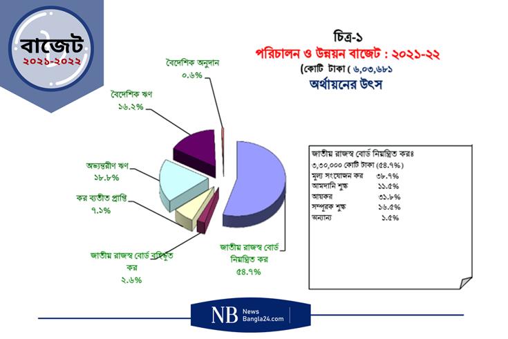 ১২% ব্যয় বাড়িয়ে ৬ লাখ ৩ হাজার ৬৮১ কোটি টাকার বাজেট