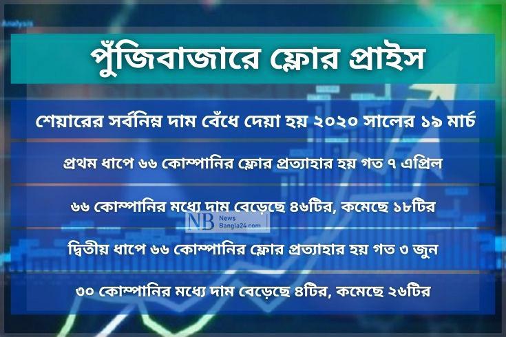 ফ্লোর প্রত্যাহার: দাম বেড়েছে ৫০টির, কমেছে ৩৪
